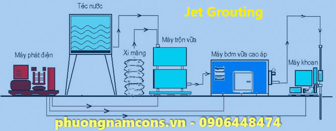 Thi Công Jet Grouting